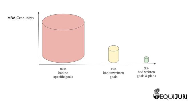 Harvard MBA Graduates Goal Setting - EquiJuri Graph